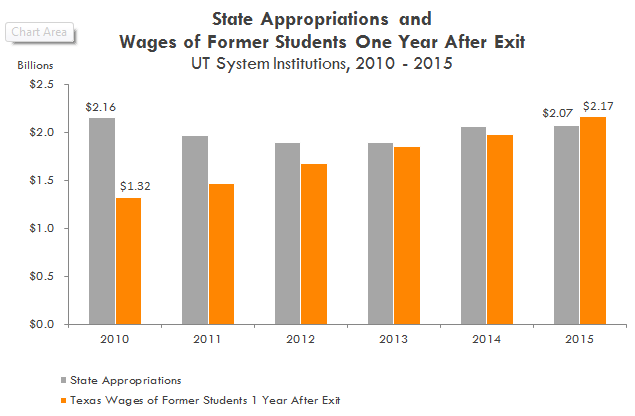 Total State Appropriations and Wages of Former Students 1 Year After Exit, UT System Institutions. See table below.