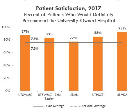 Patient satisfaction in 2017, Percent of Patients who would definitely recommend the university-owned hospital. See table below.