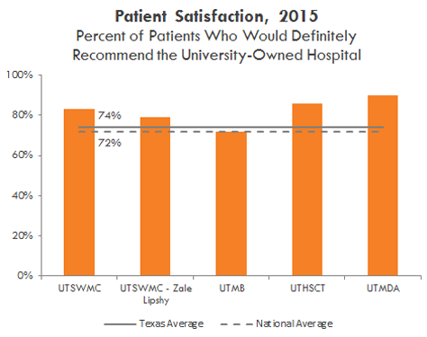 Patient satisfaction in 2015, Percent of Patients who would definitely recommend the university-owned hospital. See table below.