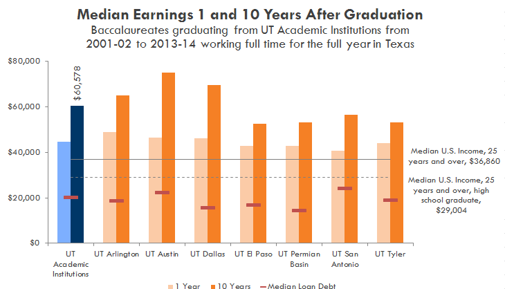 Median Earnings 1 and 10 Years After Graduation. See table below.