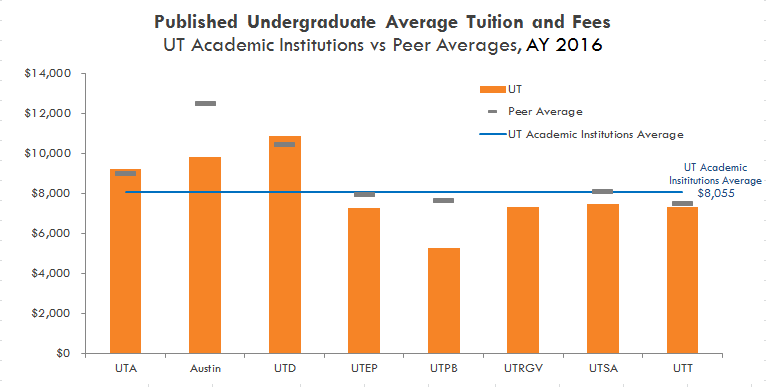 Published undergraduate Average Tuition Fees. See table below.