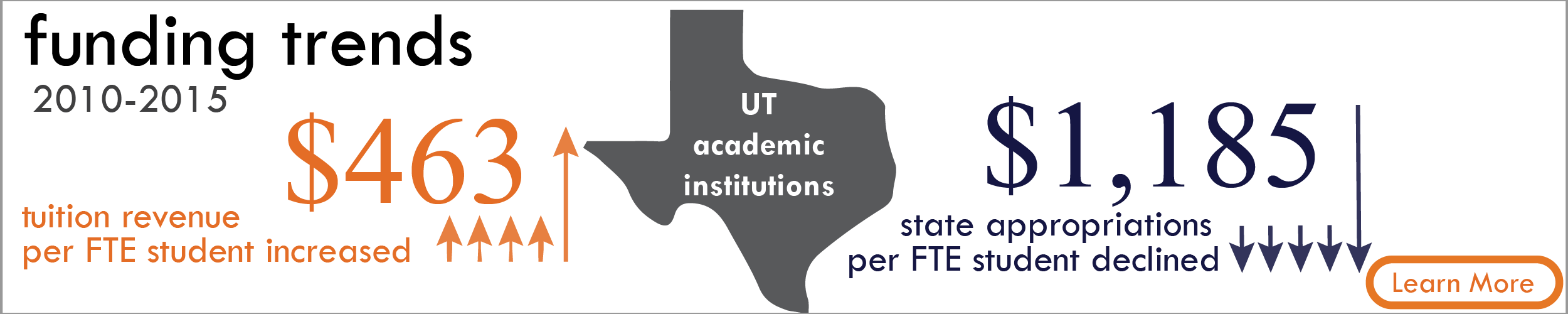 Funding Trends for 2010-2015. At UT academic institutions, tuition revenue per FTE student increased $463; state appropriations per FTE student declined. Learn more.