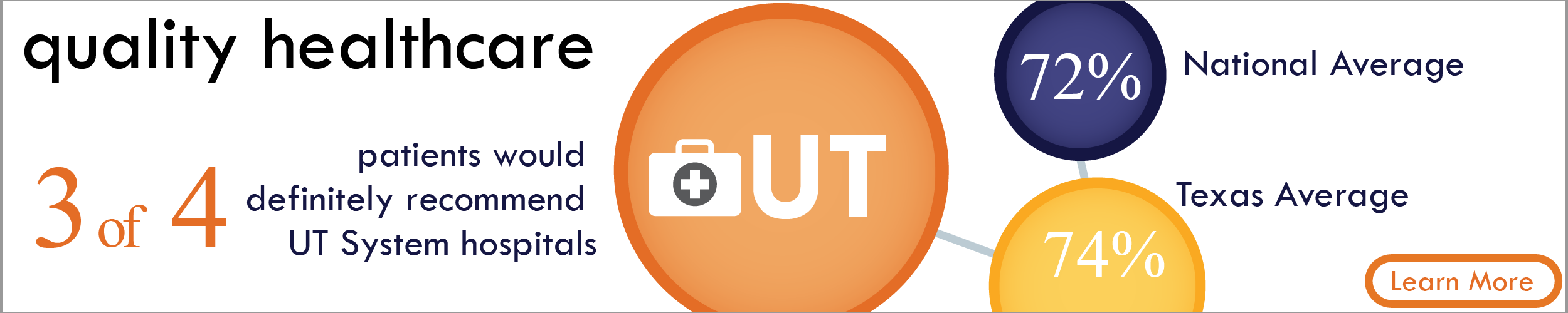 Quality Healthcare. 3 of 4 patients would definitely recommend UT System hospitals. Learn more.