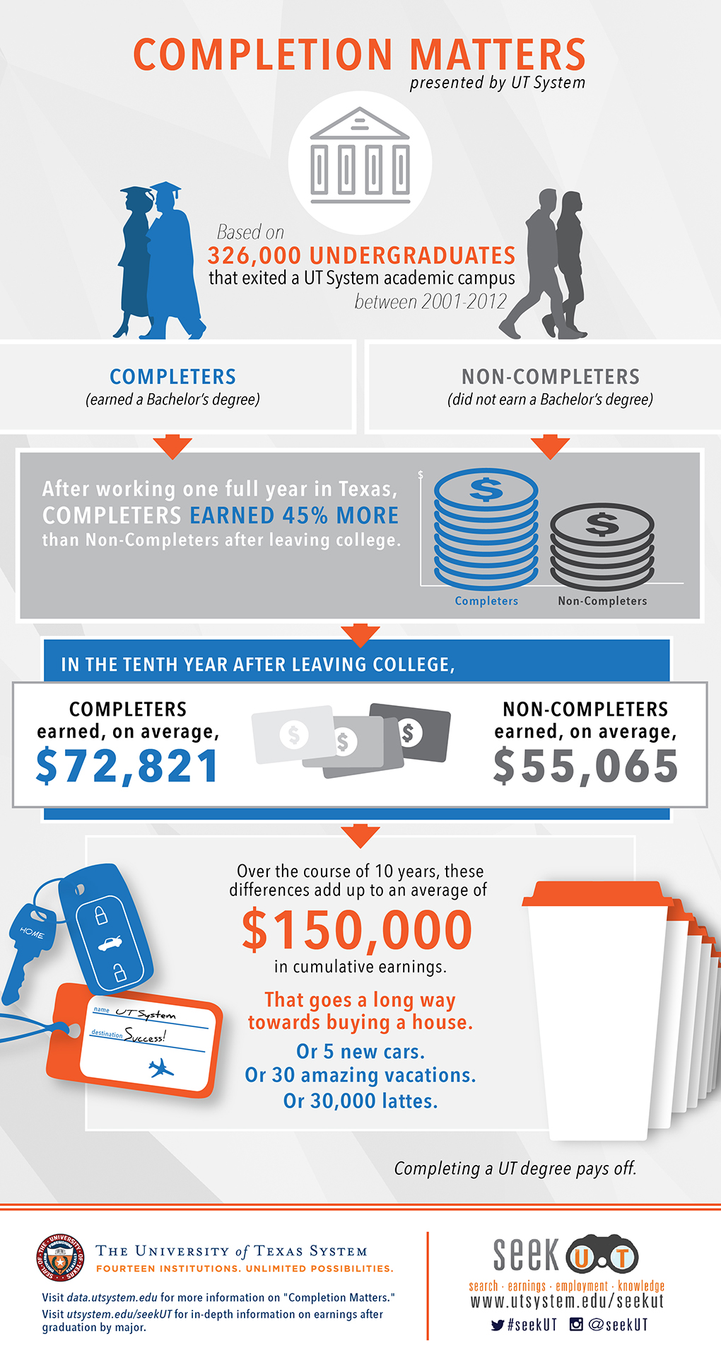 CompletionMatters Infographic